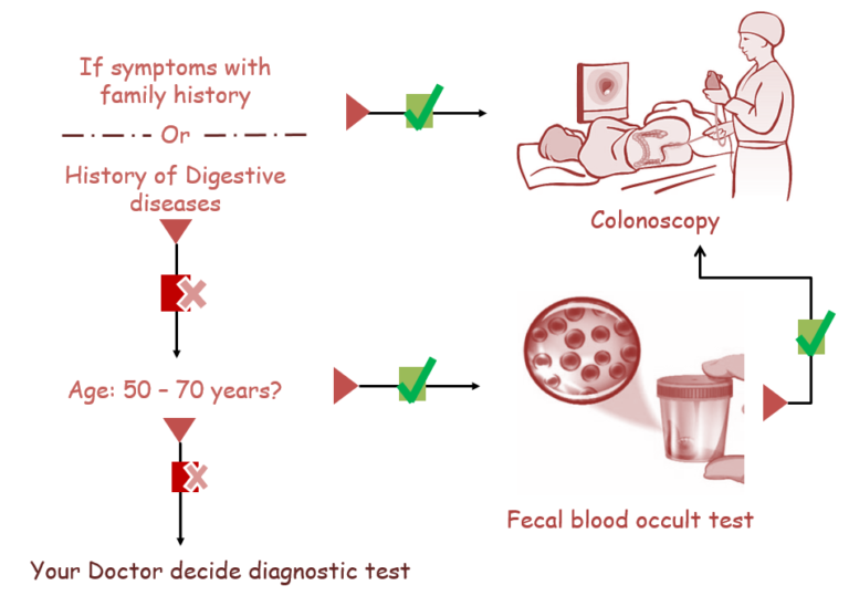 Screening of Colorectal Cancer
